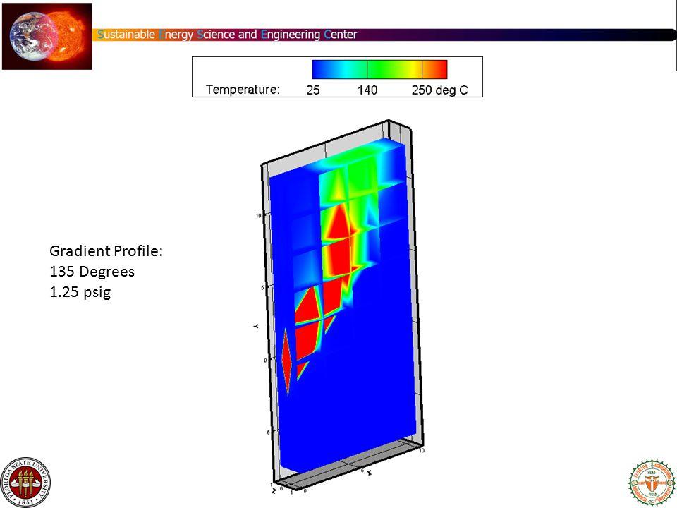 Gradient Profile: 135 Degrees 1.25 psig