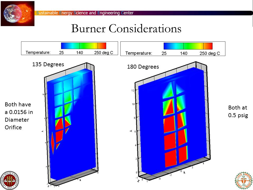 Burner Considerations 135 Degrees 180 Degrees Both at 0.5 psig Both have a 0.0156 in Diameter Orifice