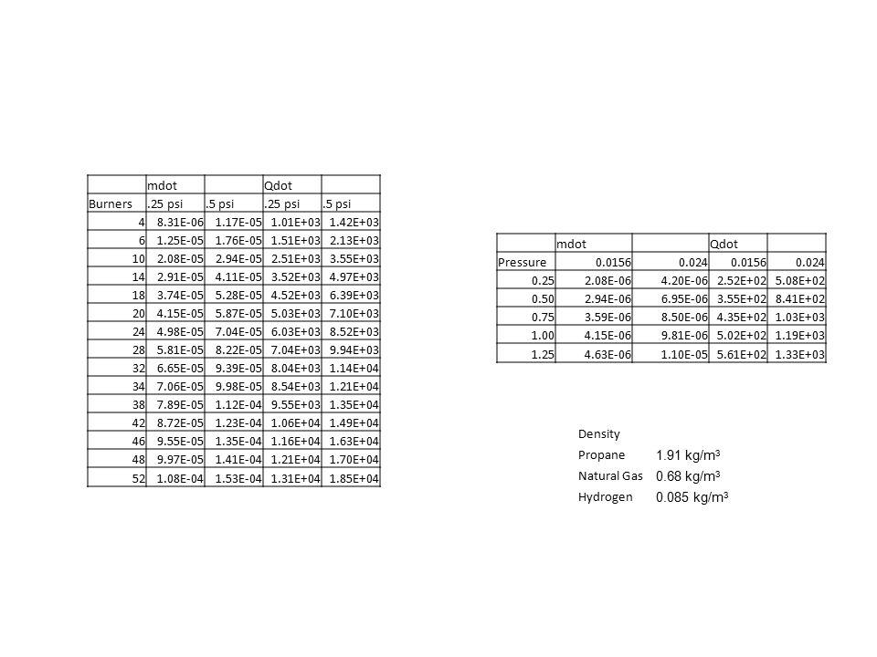 mdot Qdot Burners.25 psi.5 psi.25 psi.5 psi 48.31E-061.17E-051.01E+031.42E+03 61.25E-051.76E-051.51E+032.13E+03 102.08E-052.94E-052.51E+033.55E+03 142.91E-054.11E-053.52E+034.97E+03 183.74E-055.28E-054.52E+036.39E+03 204.15E-055.87E-055.03E+037.10E+03 244.98E-057.04E-056.03E+038.52E+03 285.81E-058.22E-057.04E+039.94E+03 326.65E-059.39E-058.04E+031.14E+04 347.06E-059.98E-058.54E+031.21E+04 387.89E-051.12E-049.55E+031.35E+04 428.72E-051.23E-041.06E+041.49E+04 469.55E-051.35E-041.16E+041.63E+04 489.97E-051.41E-041.21E+041.70E+04 521.08E-041.53E-041.31E+041.85E+04 mdot Qdot Pressure0.01560.0240.01560.024 0.252.08E-064.20E-062.52E+025.08E+02 0.502.94E-066.95E-063.55E+028.41E+02 0.753.59E-068.50E-064.35E+021.03E+03 1.004.15E-069.81E-065.02E+021.19E+03 1.254.63E-061.10E-055.61E+021.33E+03 Density Propane 1.91 kg/m 3 Natural Gas 0.68 kg/m 3 Hydrogen 0.085 kg/m 3