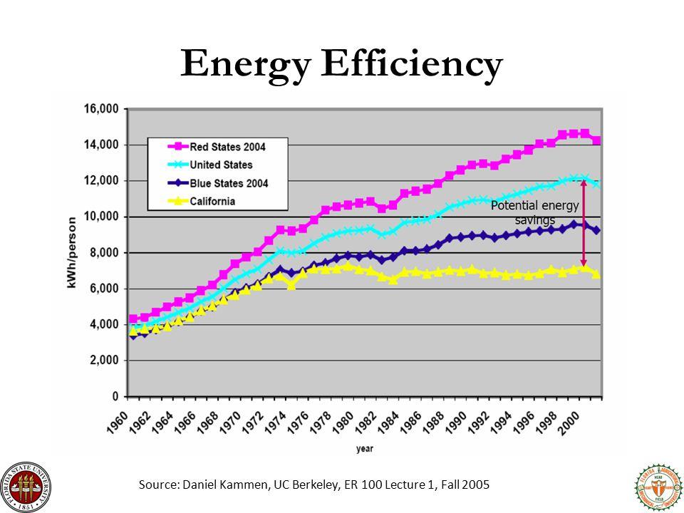 Energy Efficiency Source: Daniel Kammen, UC Berkeley, ER 100 Lecture 1, Fall 2005