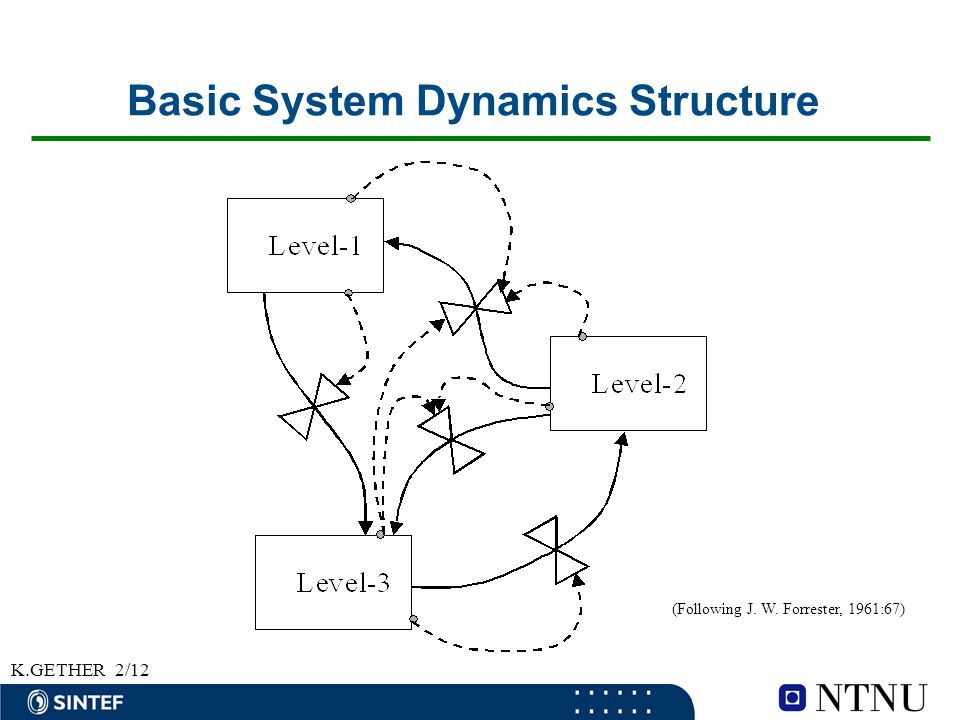 K.GETHER2/12 Basic System Dynamics Structure (Following J. W. Forrester, 1961:67)