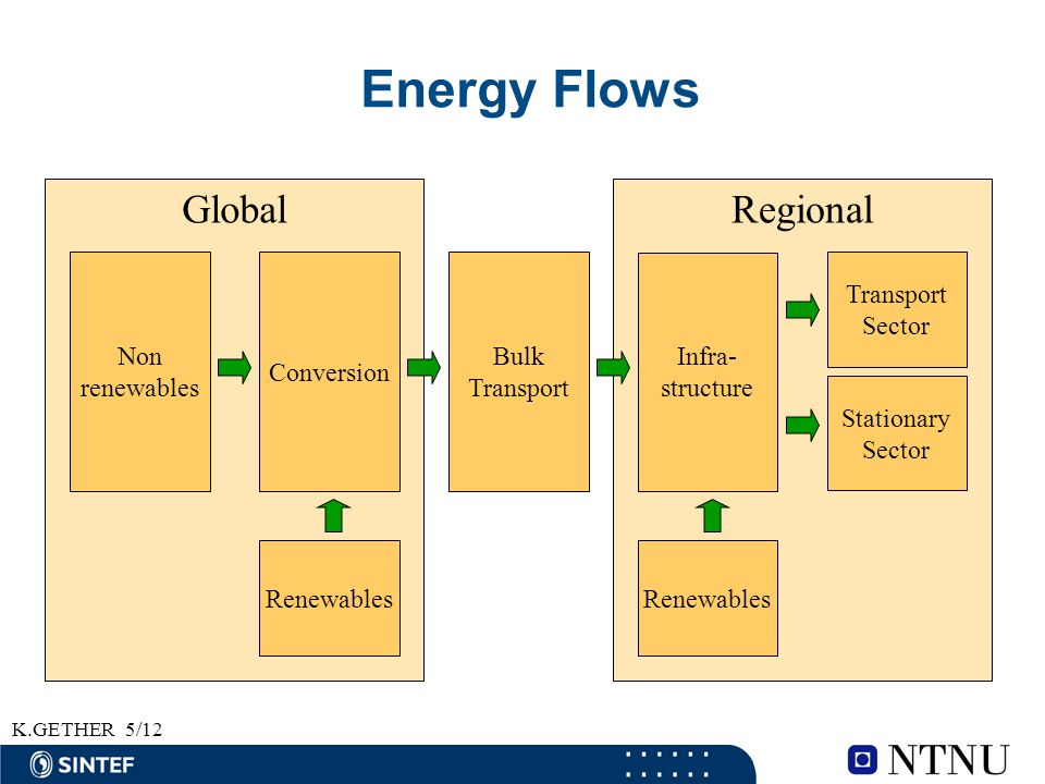 K.GETHER5/12 Energy Flows RegionalGlobal Non renewables Renewables Conversion Bulk Transport Infra- structure Transport Sector Stationary Sector Renew