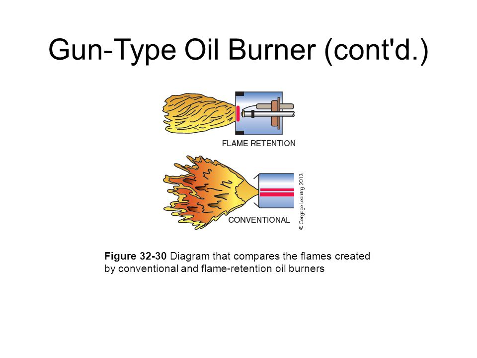 Gun-Type Oil Burner (cont d.)‏ Figure 32-30 Diagram that compares the flames created by conventional and flame-retention oil burners