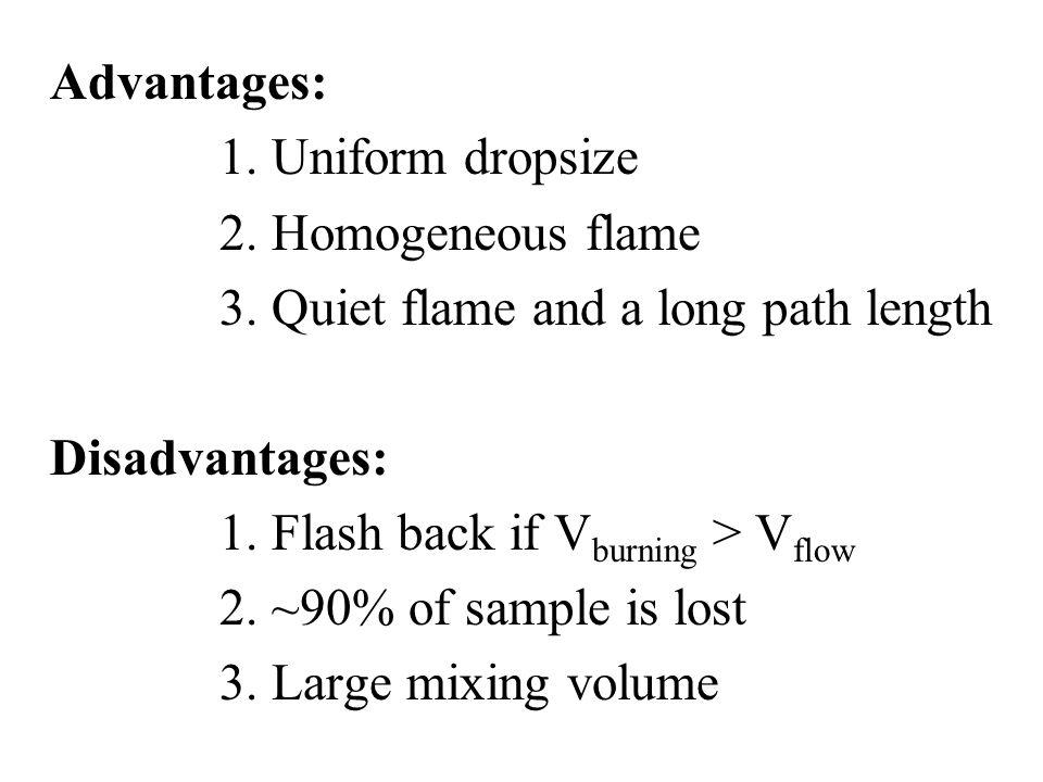 Advantages: 1. Uniform dropsize 2. Homogeneous flame 3. Quiet flame and a long path length Disadvantages: 1. Flash back if V burning > V flow 2. ~90%