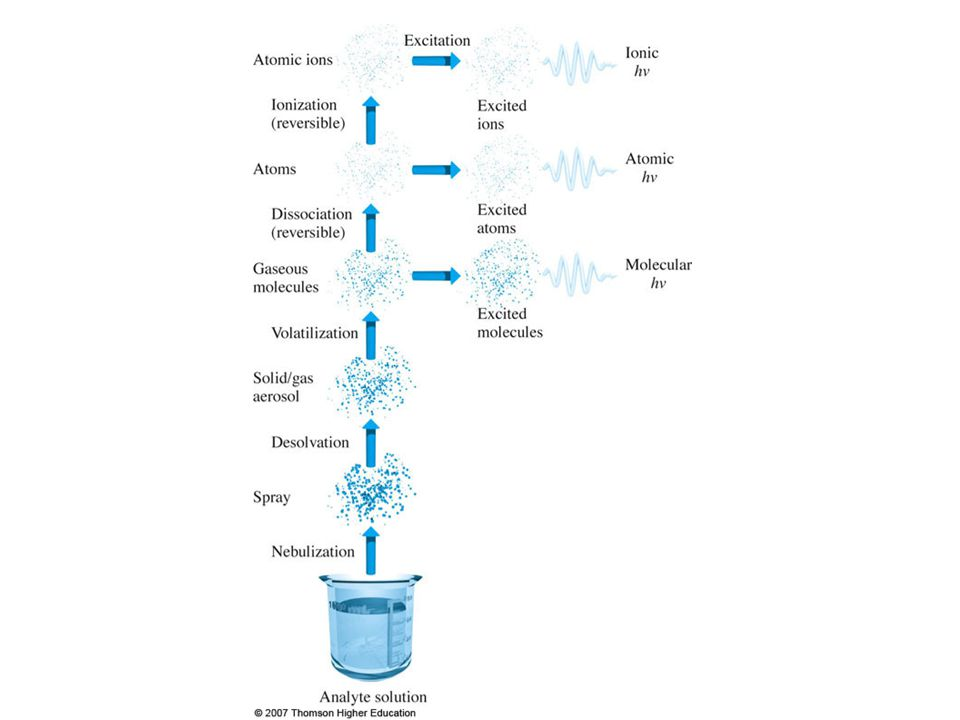 INTERFERENCES IN ATOMIC ABSORPTION SPECTROSCOPY 1.