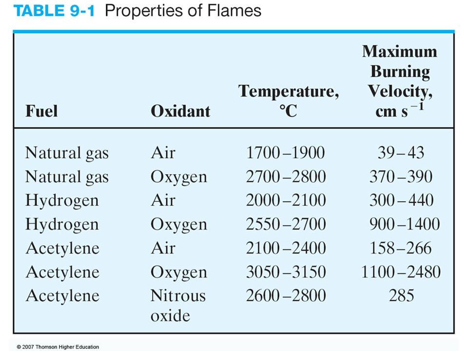 Burning Velocity: The burning velocities are of considerable importance because flames are stable in certain ranges of gas flow rates only.