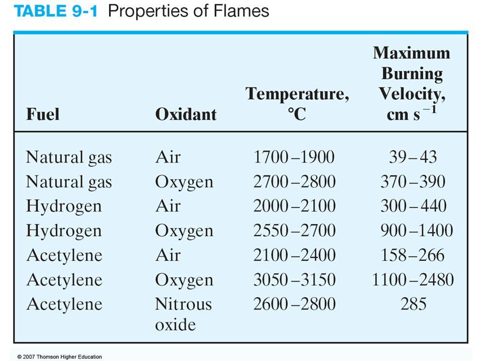 Advantages: 1.Uniform dropsize 2. Homogeneous flame 3.