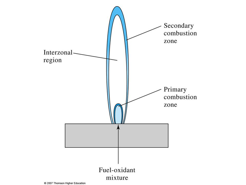 2.Interzonal region: This area is relatively narrow in stoichiometric hydrocarbon flames, is often rich in free atoms and is the most widely used part of the flame for spectroscopy.