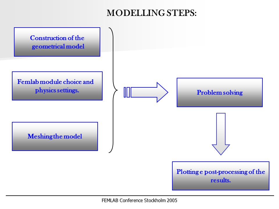 FEMLAB Conference Stockholm 2005 MODELLING STEPS: Construction of the geometrical model Femlab module choice and physics settings. Meshing the model P