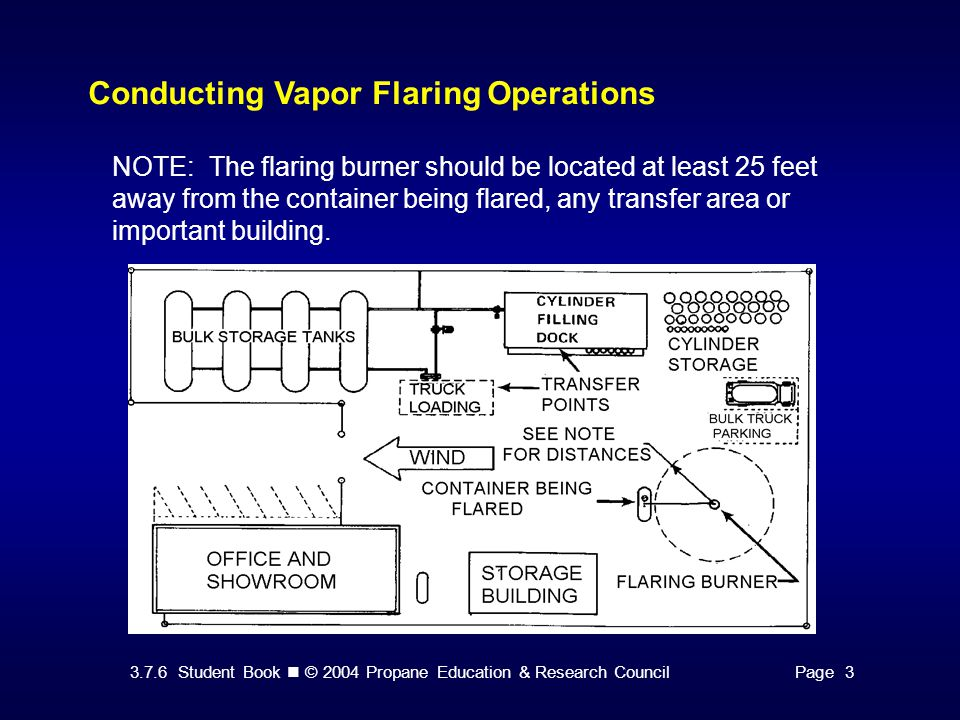 3.7.6 Student Book © 2004 Propane Education & Research CouncilPage 3 Conducting Vapor Flaring Operations NOTE: The flaring burner should be located at
