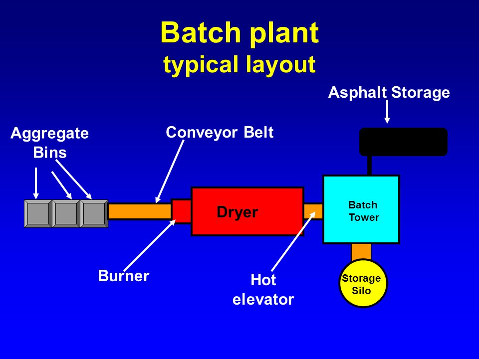 Drum Mixer Plant typical layout Storage Silo Dryer Conveyor Belts Aggregate Bins Burner Asphalt Storage