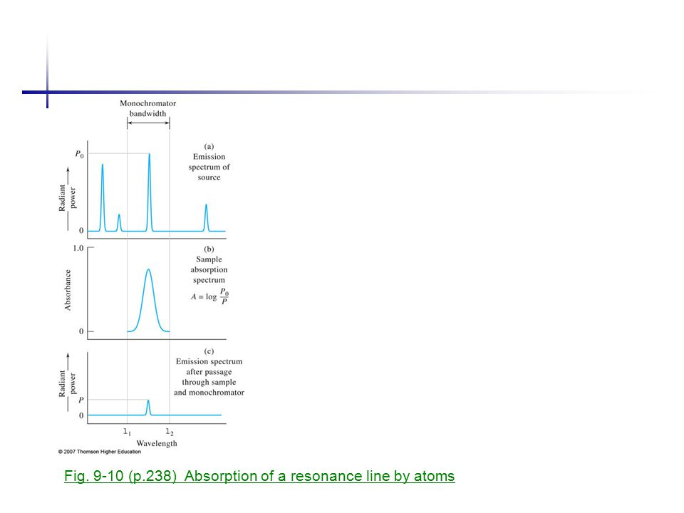 Fig. 9-10 (p.238) Absorption of a resonance line by atoms