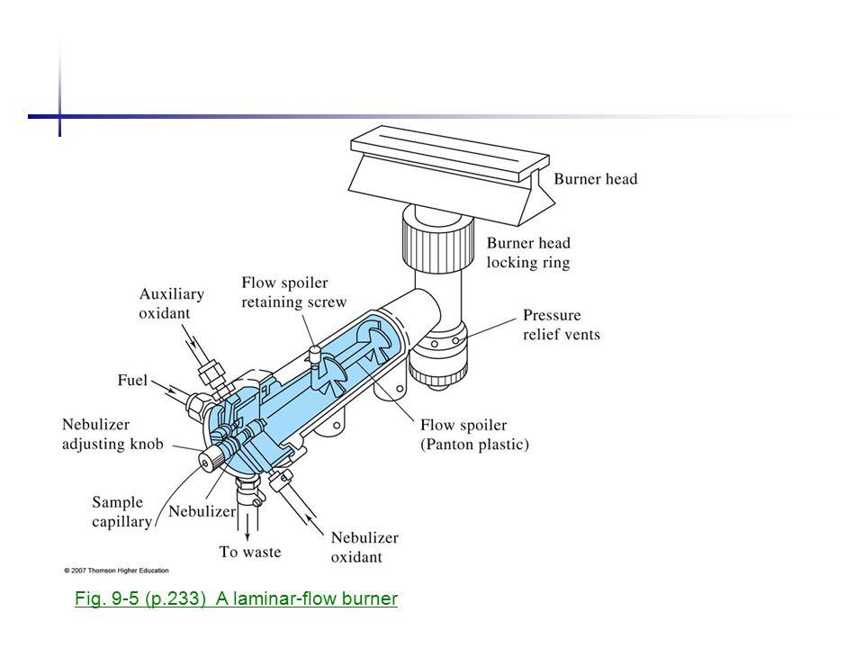 Fig. 9-5 (p.233) A laminar-flow burner