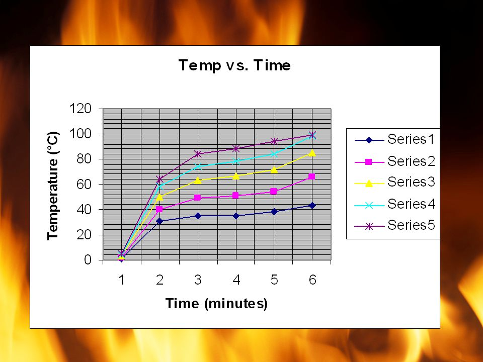 Which line shows the most efficient heating of the water.