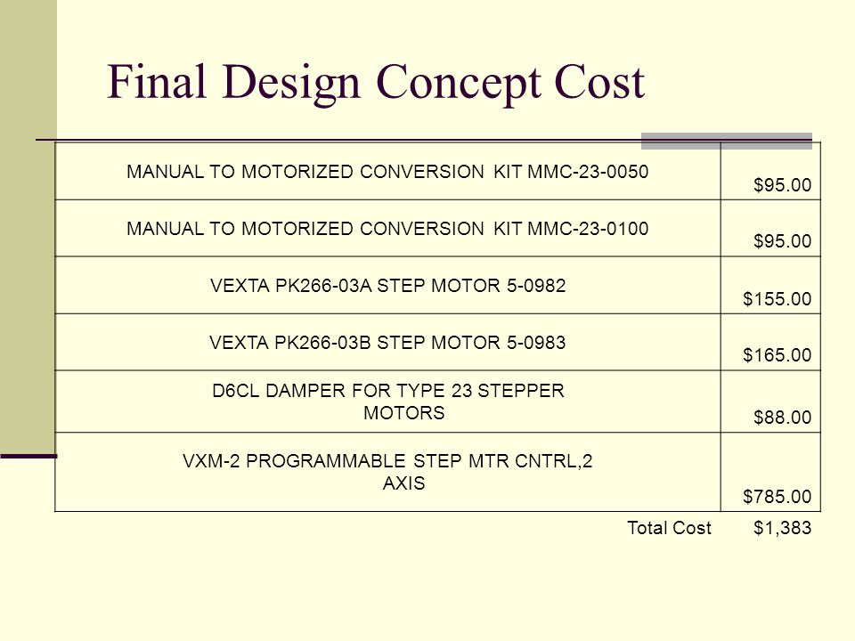 Final Design Concept Cost MANUAL TO MOTORIZED CONVERSION KIT MMC-23-0050 $95.00 MANUAL TO MOTORIZED CONVERSION KIT MMC-23-0100 $95.00 VEXTA PK266-03A STEP MOTOR 5-0982 $155.00 VEXTA PK266-03B STEP MOTOR 5-0983 $165.00 D6CL DAMPER FOR TYPE 23 STEPPER MOTORS $88.00 VXM-2 PROGRAMMABLE STEP MTR CNTRL,2 AXIS $785.00 Total Cost$1,383