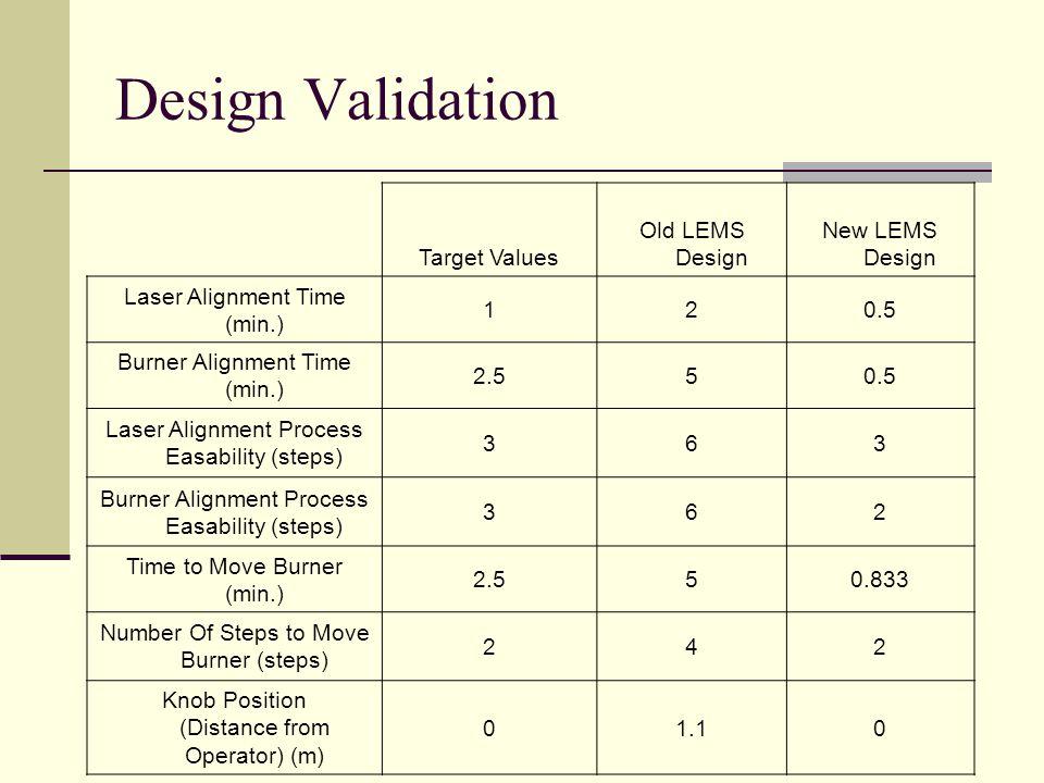 Design Validation Target Values Old LEMS Design New LEMS Design Laser Alignment Time (min.) 120.5 Burner Alignment Time (min.) 2.550.5 Laser Alignment Process Easability (steps) 363 Burner Alignment Process Easability (steps) 362 Time to Move Burner (min.) 2.550.833 Number Of Steps to Move Burner (steps) 242 Knob Position (Distance from Operator) (m) 01.10