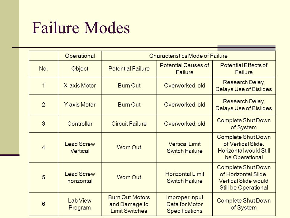 Failure Modes OperationalCharacteristics Mode of Failure No.ObjectPotential Failure Potential Causes of Failure Potential Effects of Failure 1X-axis MotorBurn OutOverworked, old Research Delay, Delays Use of Bislides 2Y-axis MotorBurn OutOverworked, old Research Delay, Delays Use of Bislides 3ControllerCircuit FailureOverworked, old Complete Shut Down of System 4 Lead Screw Vertical Worn Out Vertical Limit Switch Failure Complete Shut Down of Vertical Slide.