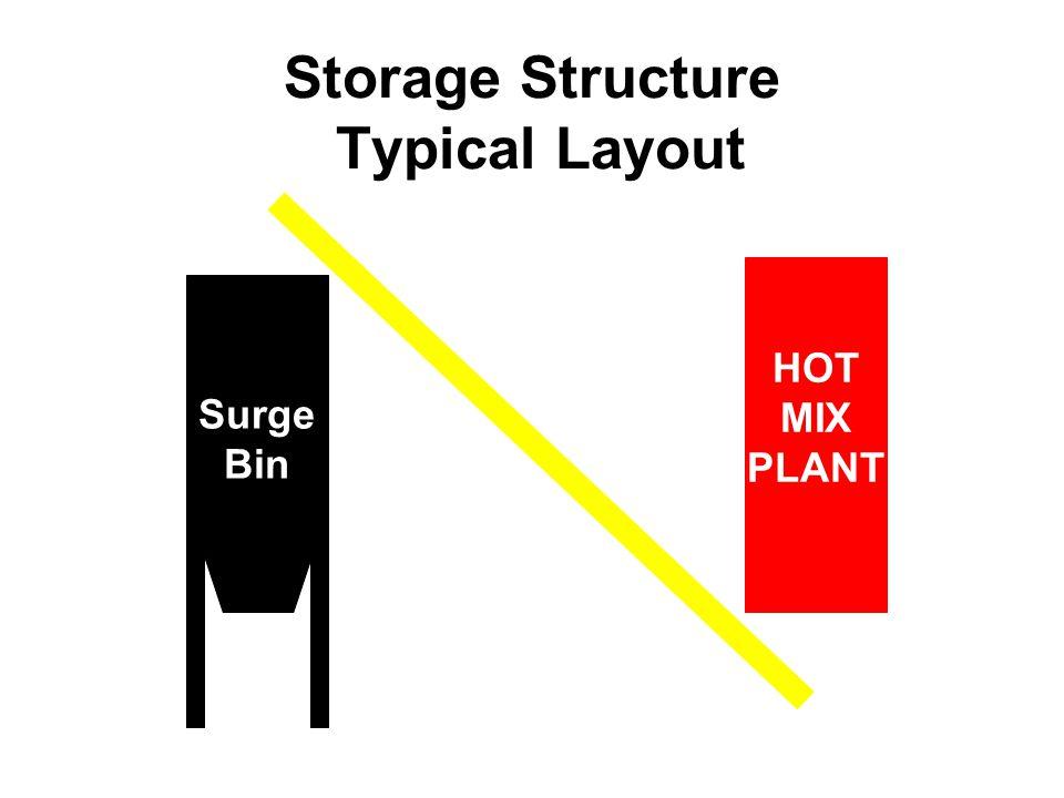 NCAT 16 Storage Structure Typical Layout HOT MIX PLANT Surge Bin Conveyor