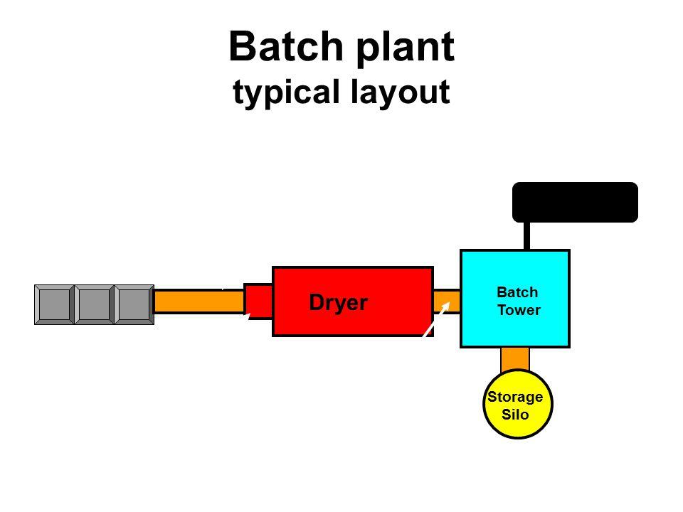 Batch plant typical layout Storage Silo Batch Tower Dryer Conveyor Belt Aggregate Bins Burner Asphalt Storage Hot elevator