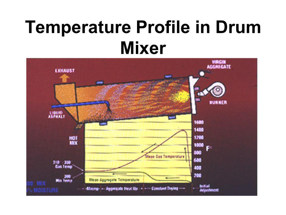 NCAT 31 Temperature Profile in Drum Mixer