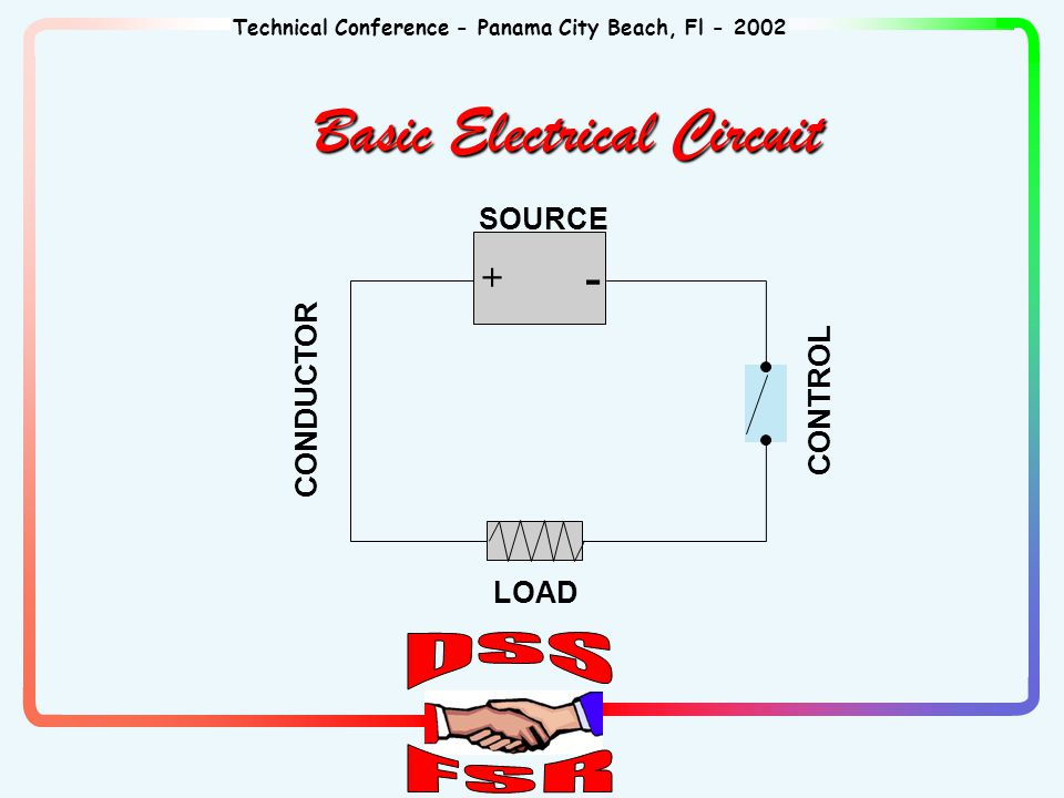 Technical Conference - Panama City Beach, Fl - 2002 Basic Electrical Circuit + - SOURCE CONDUCTOR LOAD CONTROL