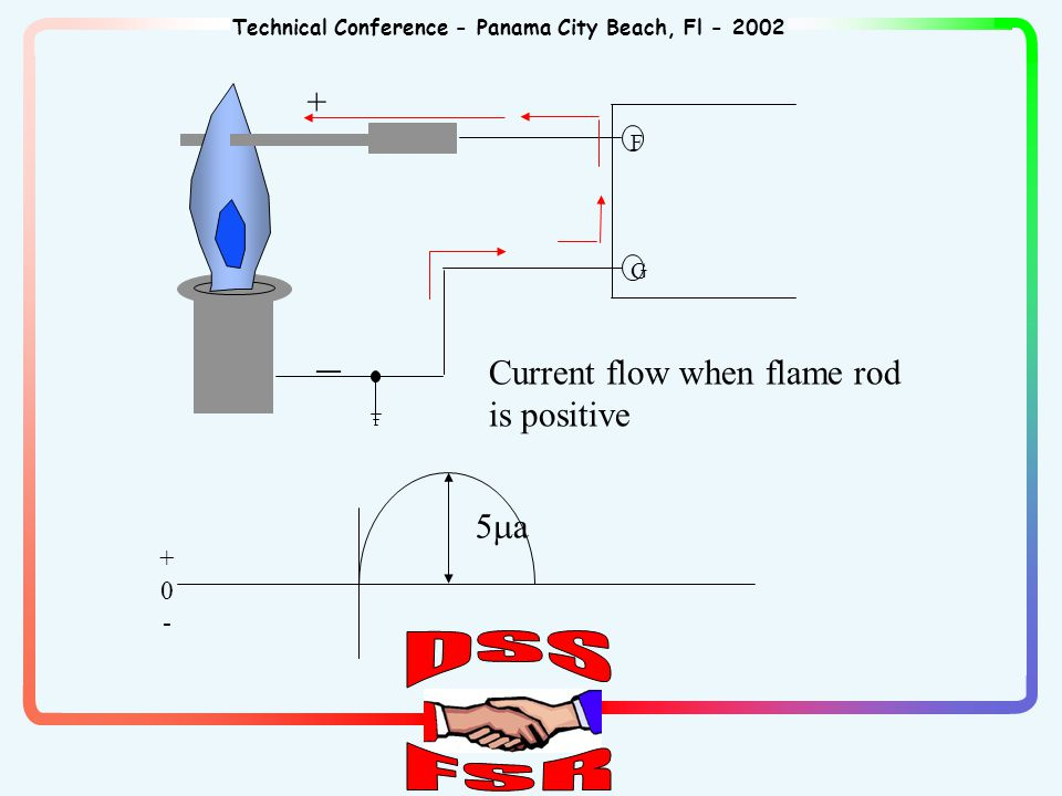 Technical Conference - Panama City Beach, Fl - 2002 +0-+0- 5a5a Current flow when flame rod is positive + _ F G