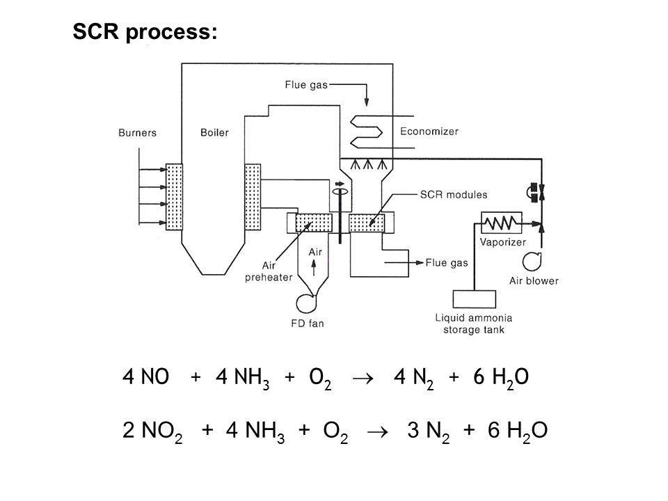 SCR process: 4 NO + 4 NH 3 + O 2  4 N 2 + 6 H 2 O 2 NO 2 + 4 NH 3 + O 2  3 N 2 + 6 H 2 O
