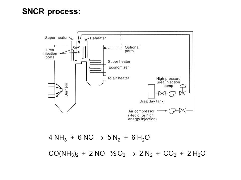 SNCR process: 4 NH 3 + 6 NO  5 N 2 + 6 H 2 O CO(NH 3 ) 2 + 2 NO ½ O 2  2 N 2 + CO 2 + 2 H 2 O