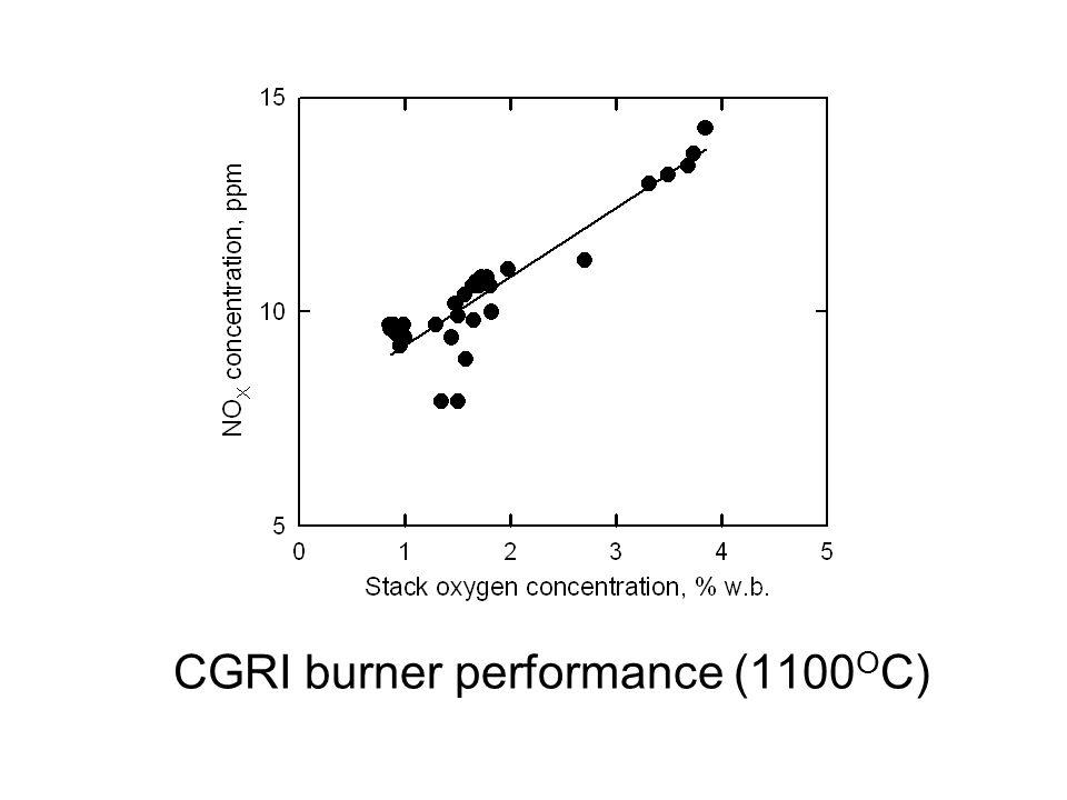 CGRI burner performance (1100 O C)