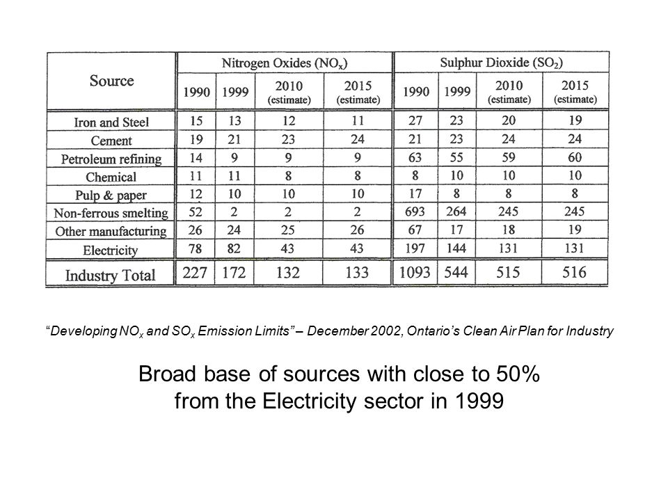 Developing NO x and SO x Emission Limits – December 2002, Ontario's Clean Air Plan for Industry Broad base of sources with close to 50% from the Electricity sector in 1999