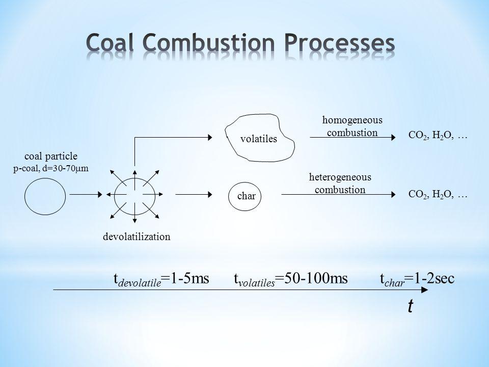 coal particle p-coal, d=30-70  m devolatilization volatiles char homogeneous combustion heterogeneous combustion CO 2, H 2 O, … t char =1-2sect volat