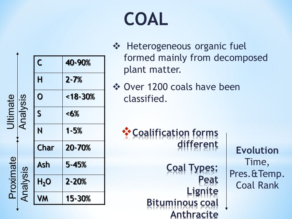 COAL40-90%C2-7%H <18-30%O <6%S 1-5%N 20-70%Char 5-45%Ash 2-20% H2OH2OH2OH2O 15-30%VM  Heterogeneous organic fuel formed mainly from decomposed plant