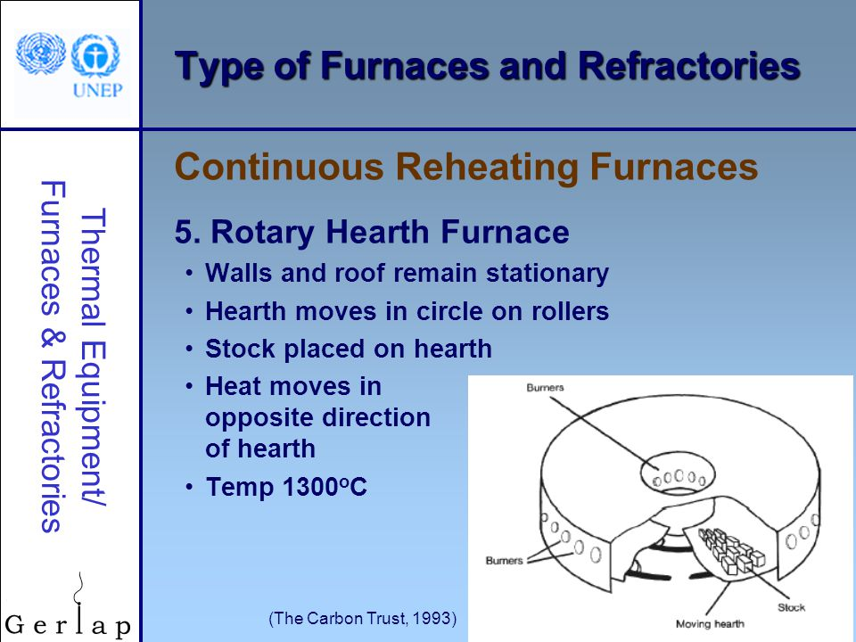 Thermal Equipment/ Furnaces & Refractories © UNEP 2006 23 Type of Furnaces and Refractories 5.