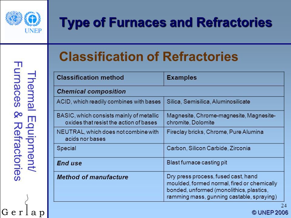 Thermal Equipment/ Furnaces & Refractories © UNEP 2006 24 Type of Furnaces and Refractories Classification of Refractories Classification methodExamples Chemical composition ACID, which readily combines with basesSilica, Semisilica, Aluminosilicate BASIC, which consists mainly of metallic oxides that resist the action of bases Magnesite, Chrome-magnesite, Magnesite- chromite, Dolomite NEUTRAL, which does not combine with acids nor bases Fireclay bricks, Chrome, Pure Alumina SpecialCarbon, Silicon Carbide, Zirconia End use Blast furnace casting pit Method of manufacture Dry press process, fused cast, hand moulded, formed normal, fired or chemically bonded, unformed (monolithics, plastics, ramming mass, gunning castable, spraying)