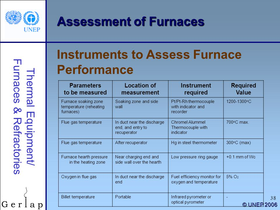 Thermal Equipment/ Furnaces & Refractories © UNEP 2006 38 Assessment of Furnaces Instruments to Assess Furnace Performance Parameters to be measured Location of measurement Instrument required Required Value Furnace soaking zone temperature (reheating furnaces) Soaking zone and side wall Pt/Pt-Rh thermocouple with indicator and recorder 1200-1300 o C Flue gas temperatureIn duct near the discharge end, and entry to recuperator Chromel Alummel Thermocouple with indicator 700 o C max.
