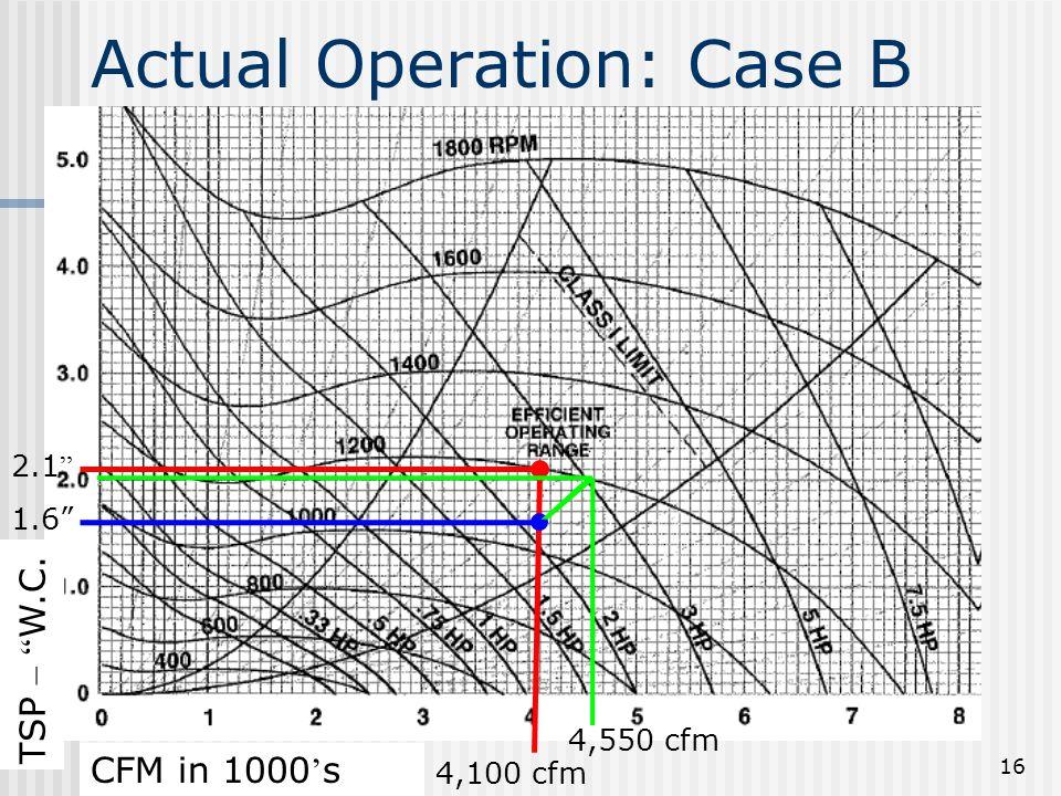 """16 4,100 cfm 2.1 """" TSP – """" W.C. CFM in 1000 ' s Actual Operation: Case B 4,550 cfm 1.6"""""""