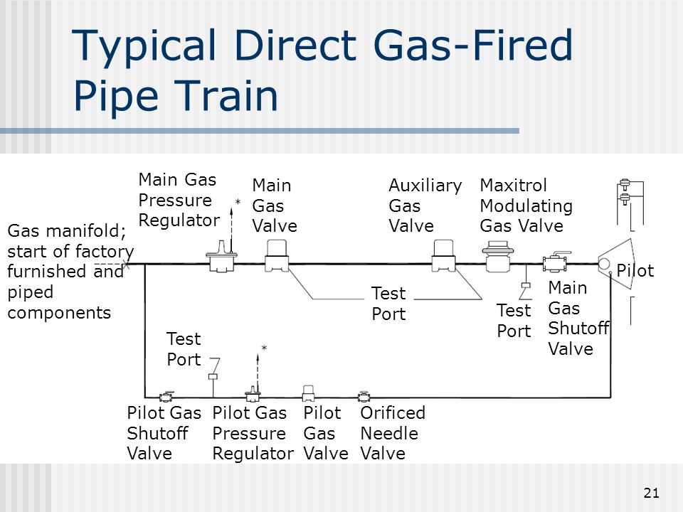 Typical Direct Gas-Fired Pipe Train 21 Main Gas Pressure Regulator Main Gas Valve Auxiliary Gas Valve Maxitrol Modulating Gas Valve Test Port Pilot Gas Shutoff Valve Pilot Gas Pressure Regulator Pilot Gas Valve Orificed Needle Valve Pilot Gas manifold; start of factory furnished and piped components Main Gas Shutoff Valve