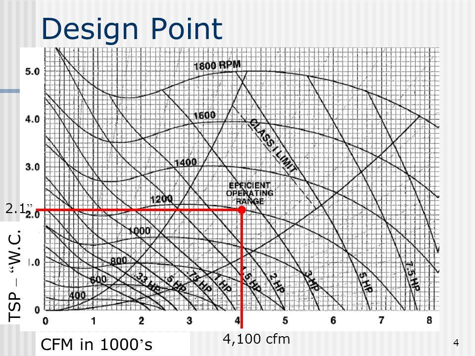"""4 4,100 cfm 2.1 """" TSP – """" W.C. CFM in 1000 ' s Design Point"""