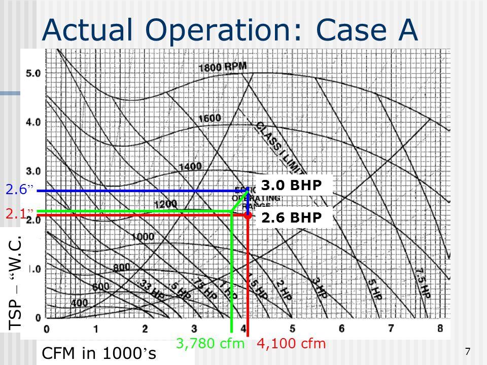 "7 4,100 cfm 2.1 "" TSP – "" W.C. CFM in 1000 ' s Actual Operation: Case A 2.6 "" 3,780 cfm 3.0 BHP 2.6 BHP"