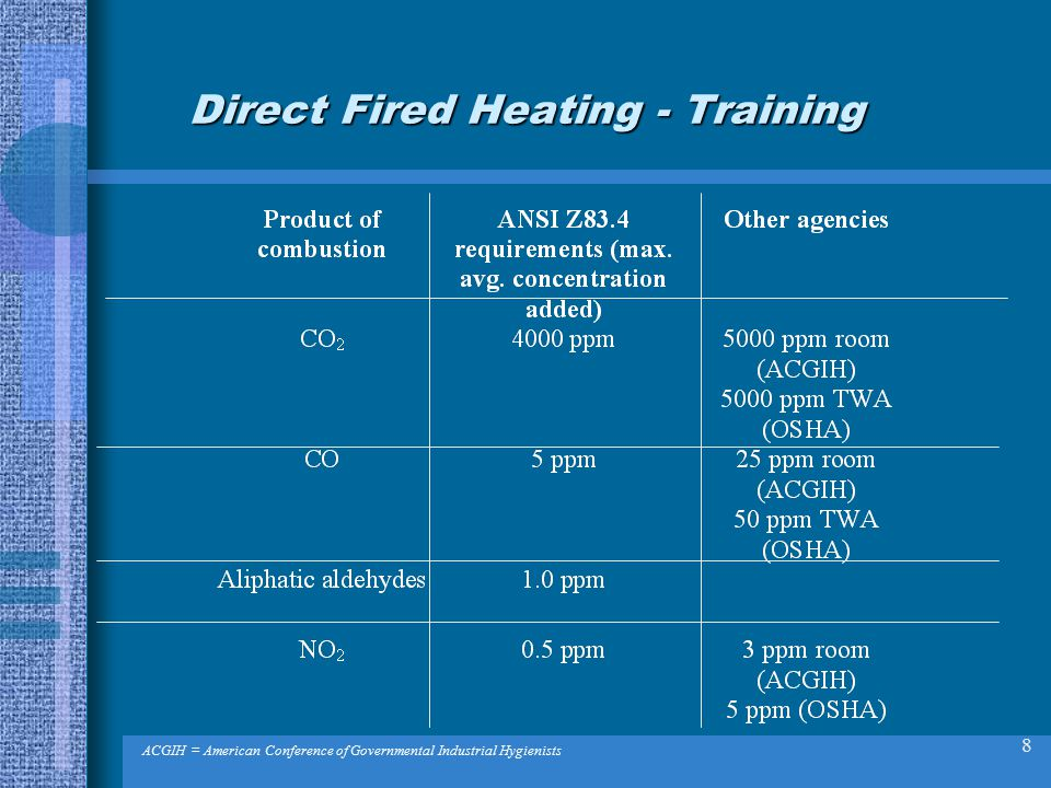 8 Direct Fired Heating - Training ACGIH = American Conference of Governmental Industrial Hygienists