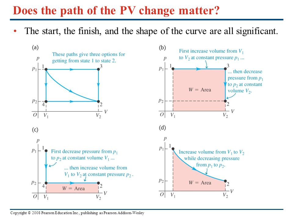 Copyright © 2008 Pearson Education Inc., publishing as Pearson Addison-Wesley Does the path of the PV change matter? The start, the finish, and the sh