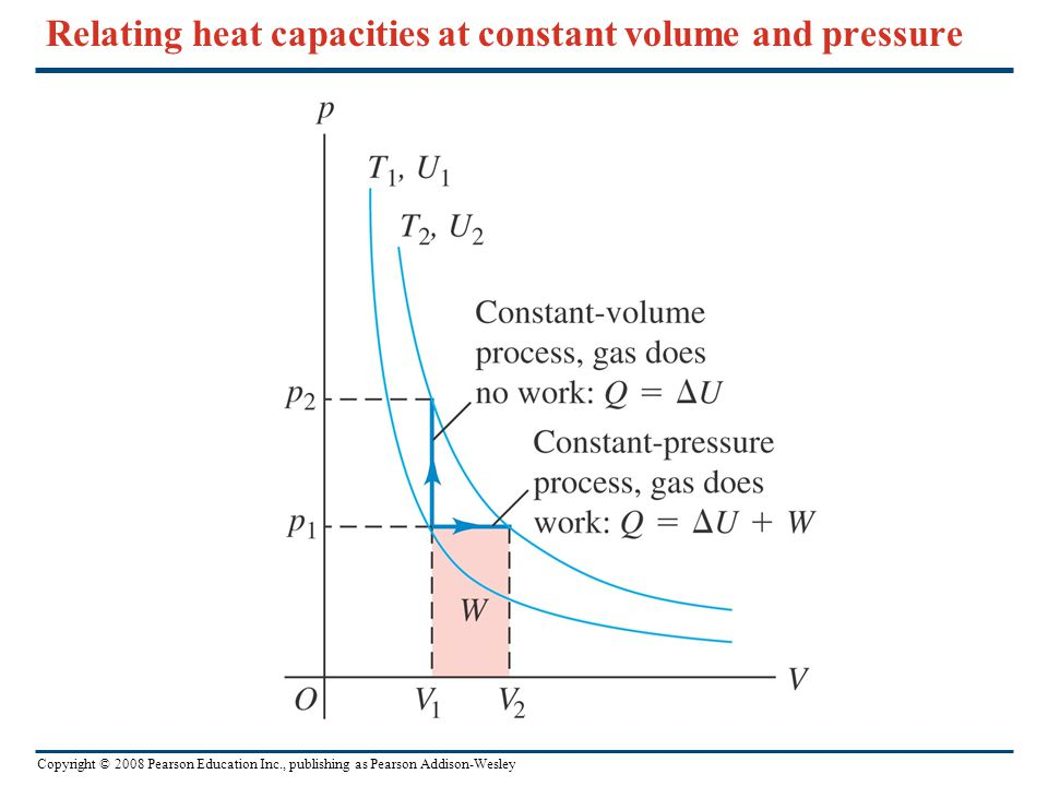 Copyright © 2008 Pearson Education Inc., publishing as Pearson Addison-Wesley Relating heat capacities at constant volume and pressure