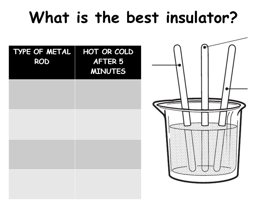 What is the best insulator.