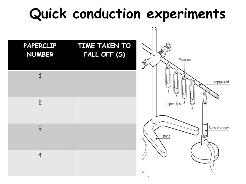 Quick conduction experiments PAPERCLIP NUMBER TIME TAKEN TO FALL OFF (S) 1 2 3 4