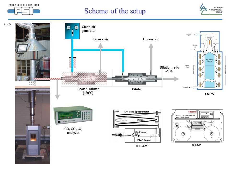 Clean air generator Heated Diluter (150°C) Scheme of the setup TOF-AMS Excess air Diluter MAAP CO, CO 2,O 2 analyzer FMPS CVS Dilution ratio ~150x