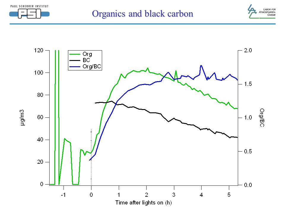 Organics and black carbon