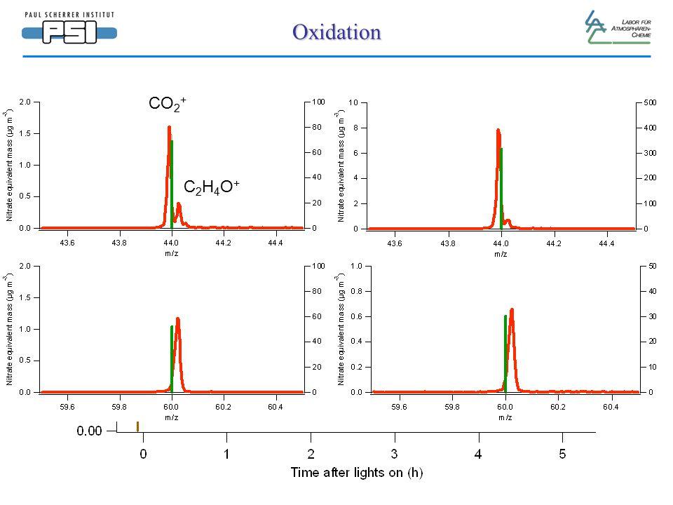 Oxidation CO 2 + C2H4O+C2H4O+