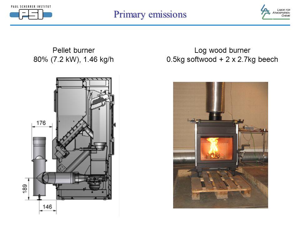 Primary emissions Pellet burner 80% (7.2 kW), 1.46 kg/h Log wood burner 0.5kg softwood + 2 x 2.7kg beech