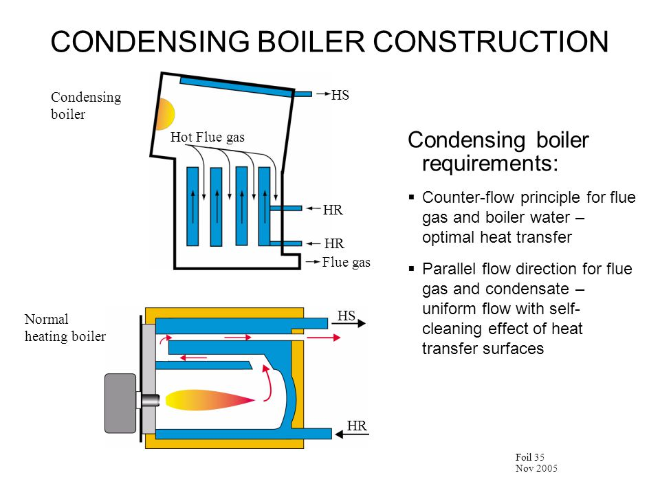 Nov 2005 Foil 35 Condensing boiler requirements:  Counter-flow principle for flue gas and boiler water – optimal heat transfer  Parallel flow direction for flue gas and condensate – uniform flow with self- cleaning effect of heat transfer surfaces Condensing boiler Hot Flue gas Flue gas HR HS Normal heating boiler HS HR CONDENSING BOILER CONSTRUCTION