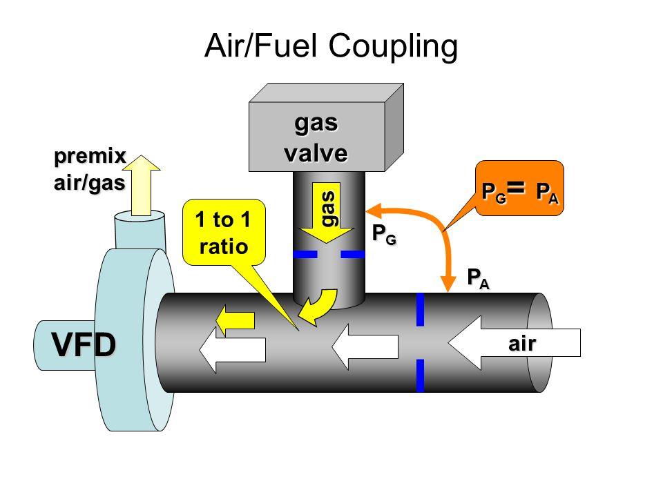 Air/Fuel Coupling gasvalve gas P G = P A PAPAPAPA PGPGPGPG air VFDpremixair/gas 1 to 1 ratio